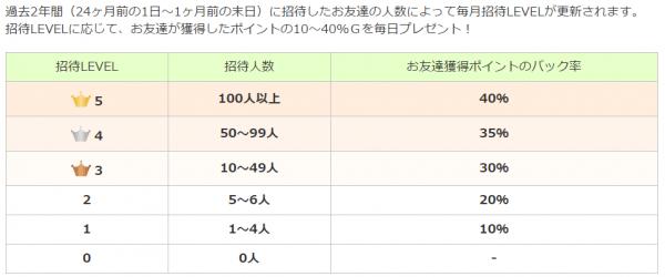 Gポイント友達紹介2