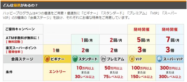 楽天銀行ハッピープログラム2