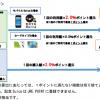 【朗報!!】Suicaの鉄道利用で「JRE POINT」がたまる!