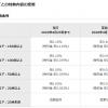 【悲報!!】イオン銀行Myステージ 普通預金適用金利変更